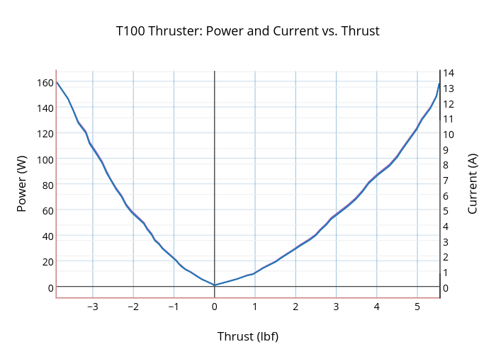 T100 Thruster: Power and Current vs. Thrust | scatter chart made by Rjehangir | plotly