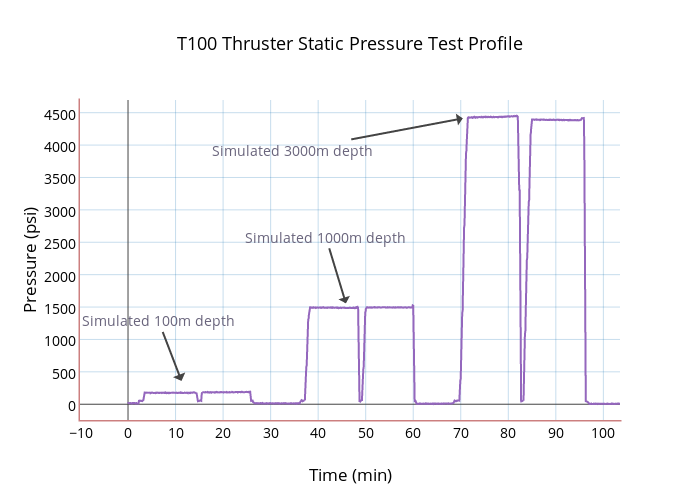 T100 Thruster Static Pressure Test Profile