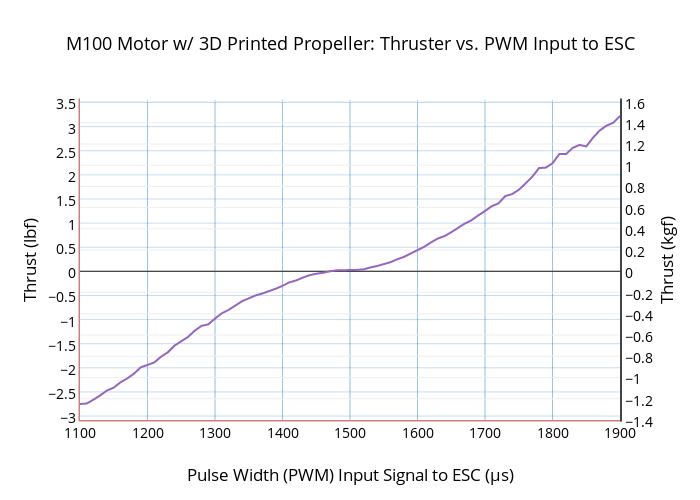 M100 Motor w/ 3D Printed Propeller: Thruster vs. PWM Input to ESC