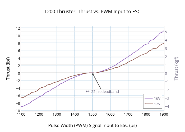 T200 Thruster: Thrust vs. PWM Input to ESC