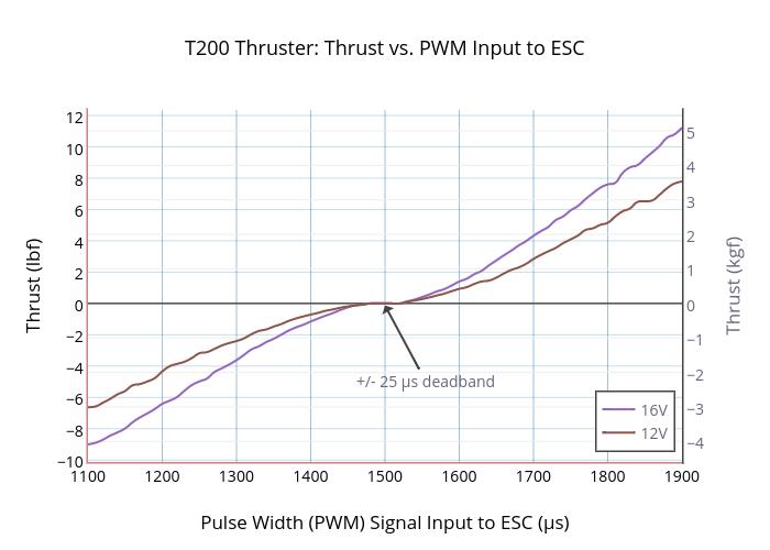 T200 Thruster: Thrust vs. PWM Input to ESC | scatter chart made by Rjehangir | plotly