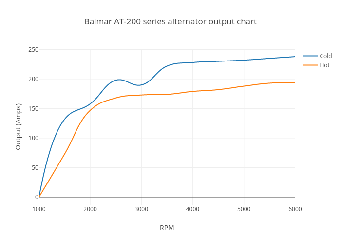Balmar AT-200-SR-IG alternator output chart
