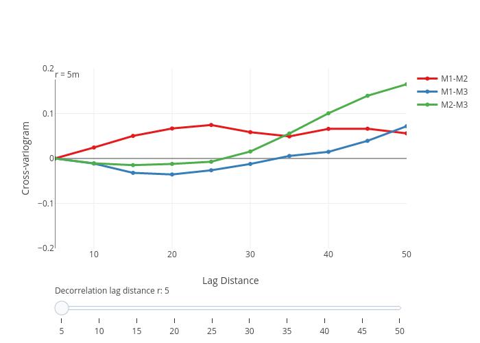 Cross-variogram vs Lag Distance | line chart made by Rmbarnet | plotly