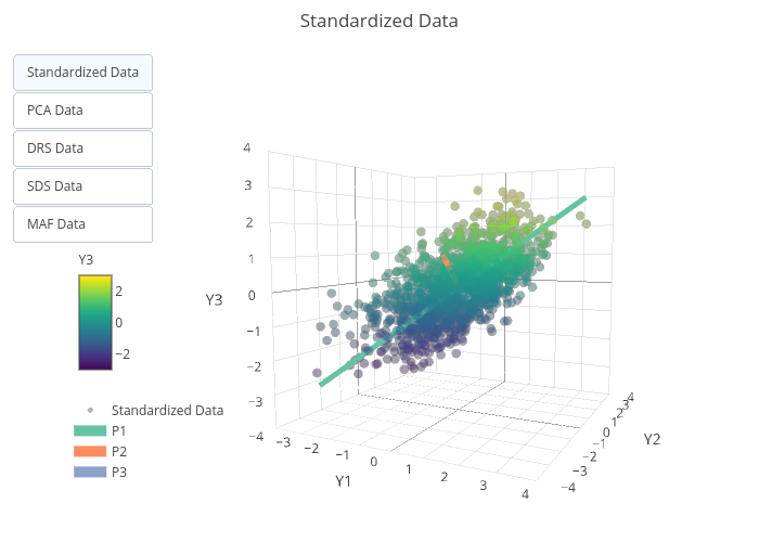 Standardized Data | scatter3d made by Rmbarnet | plotly