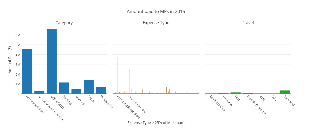 Amount paid to MPs in 2015 | bar chart made by Rmuir | plotly