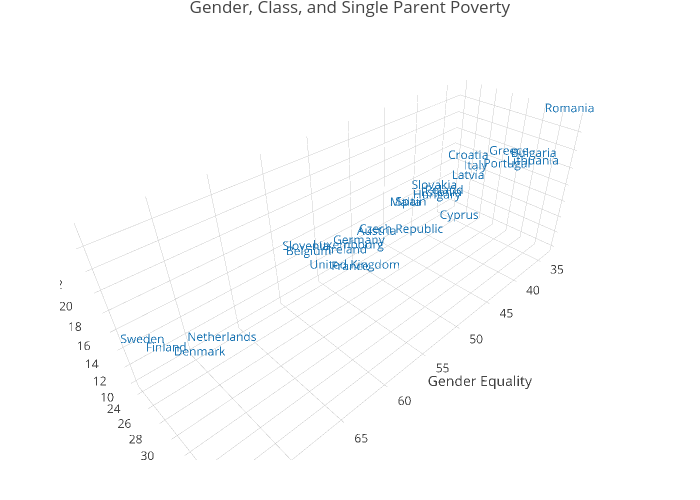 Gender, Class, and Single Parent Poverty | scatter3d made by Rnieuwenhuis | plotly