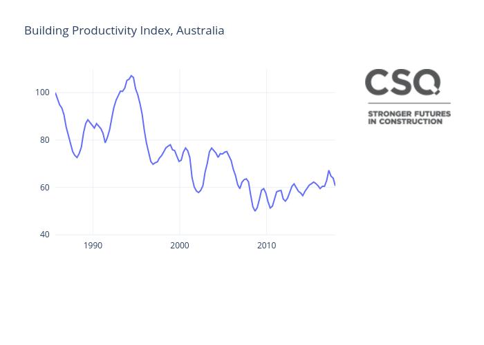 Building Productivity, Aus