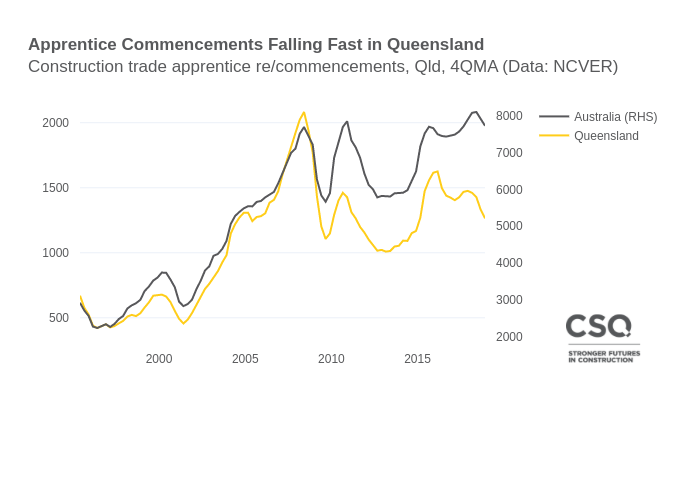 Commencements Aus and Qld
