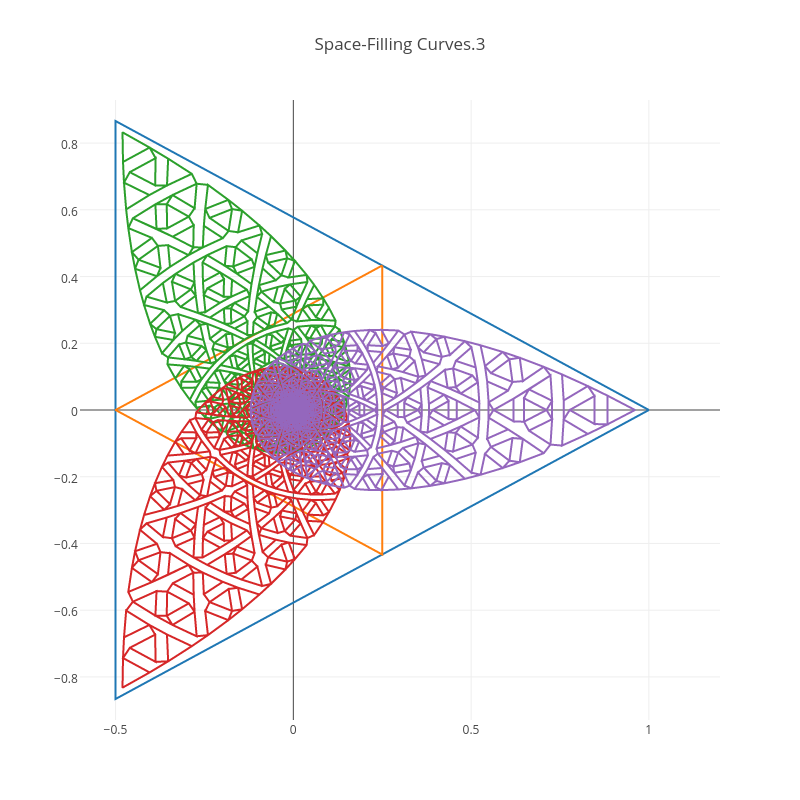 Space-Filling Curves.3 | line chart made by Rognab | plotly