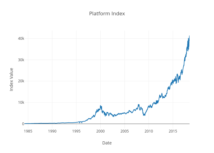 Platform Index | line chart made by Roman55ff | plotly