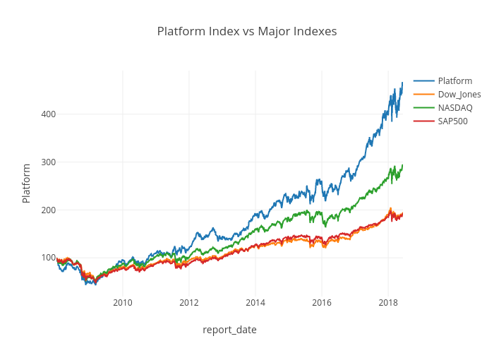 Platform Index vs Major Indexes | line chart made by Roman55ff | plotly