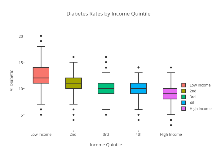 Diabetes Rates by Income Quintile | box plot made by Romanak | plotly
