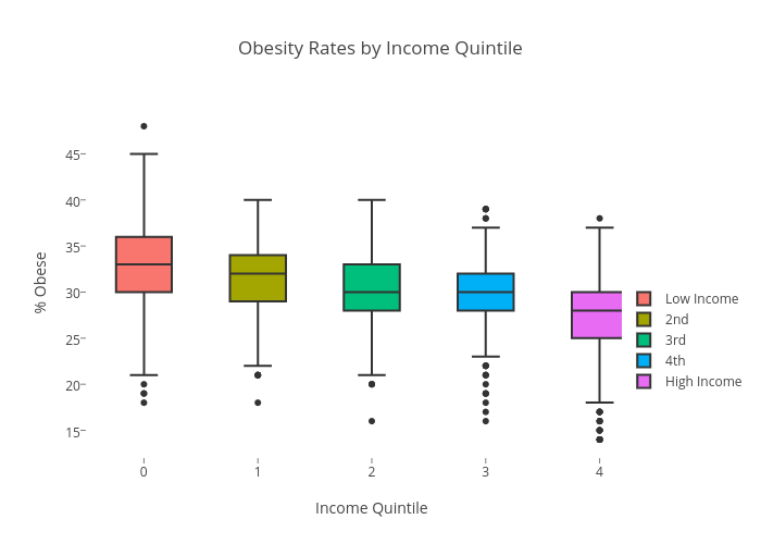 Obesity Rates by Income Quintile | box plot made by Romanak | plotly