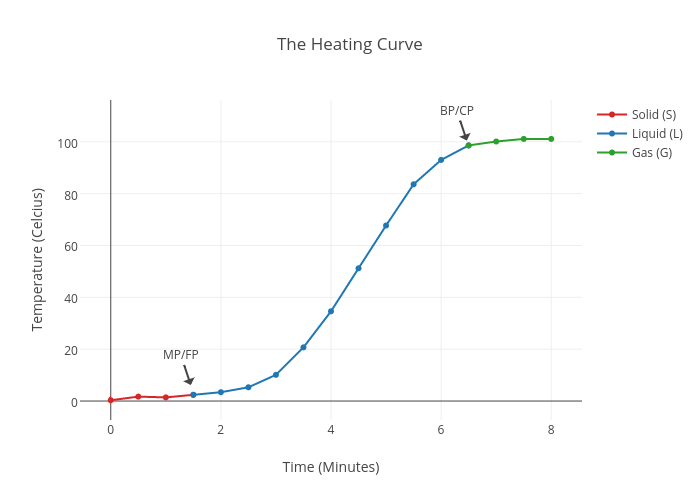 Heating Curve | line chart made by Rpoma3 | plotly