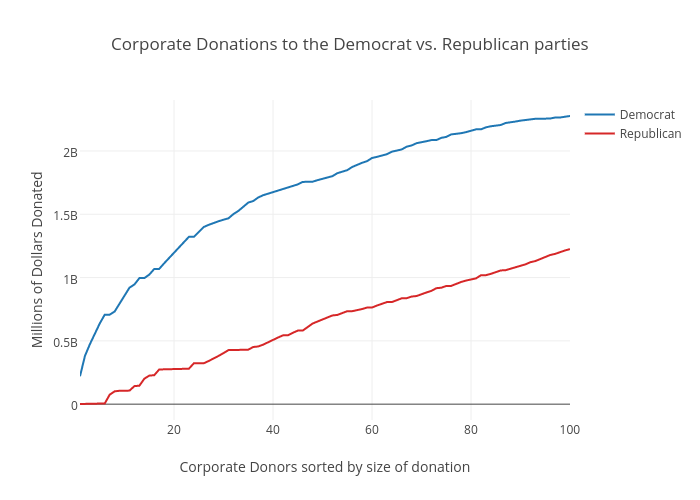 corporate donations to the democrat vs republican parties line chart made by rpural plotly with democrat vs republican