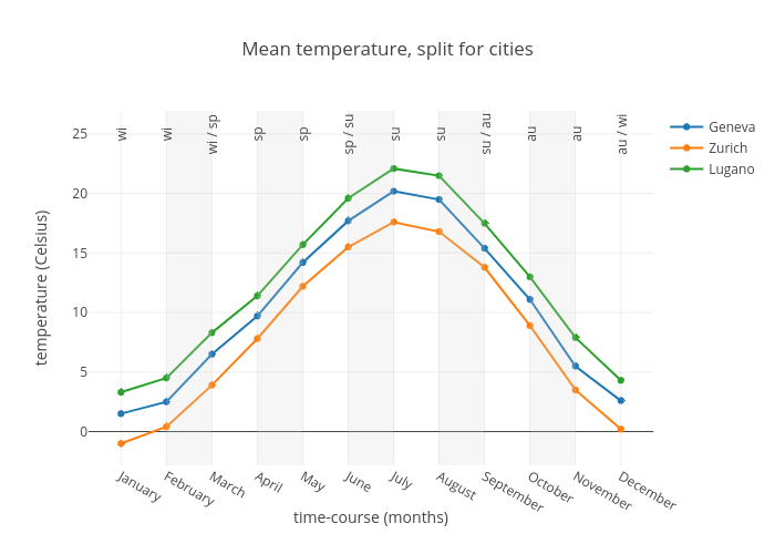 Mean temperature, split for cities | scatter chart made by Rrighart | plotly