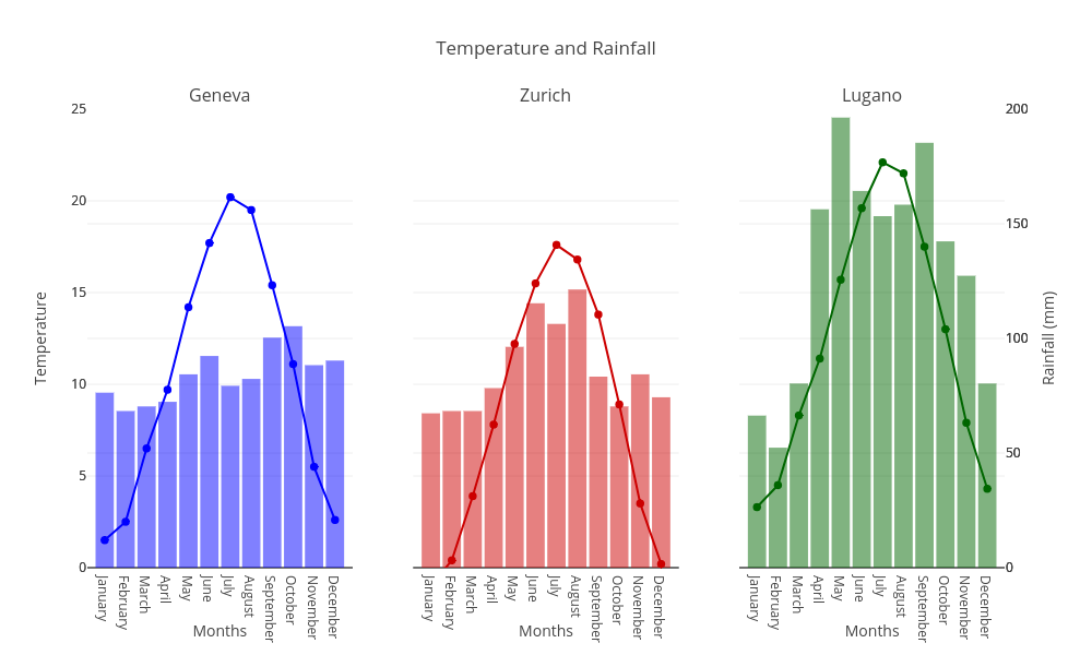 Temperature and Rainfall | scatter chart made by Rrighart | plotly