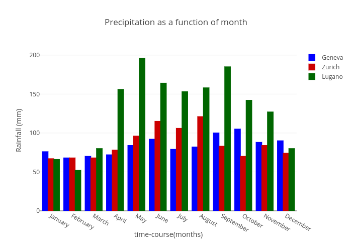 Precipitation as a function of month   bar chart made by Rrighart   plotly