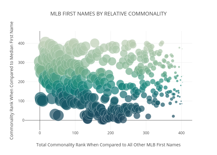MLB FIRST NAMES BY RELATIVE COMMONALITY | scatter chart made by Rrnarayan1 | plotly