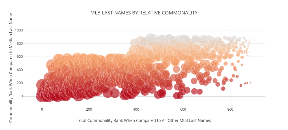 MLB LAST NAMES BY RELATIVE COMMONALITY | scatter chart made by Rrnarayan1 | plotly