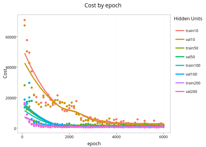 Cost by epoch