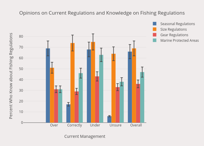 Opinions on Current Regulations and Knowledge on Fishing Regulations | bar chartwith vertical error bars made by Rubensanchezr | plotly