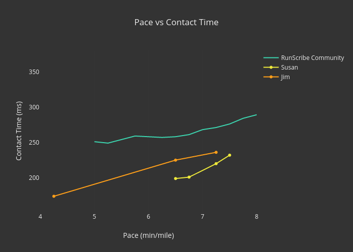 Pace vs Contact Time