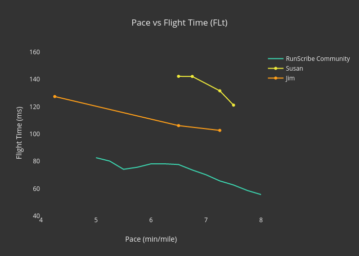 Pace vs Flight Time (FLt)