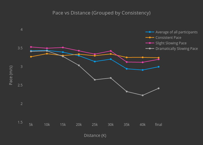 Pace vs Distance (Grouped by Consistency)
