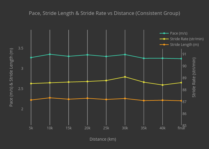 Pace, Stride Length & Stride Rate vs Distance (Consistent Group)