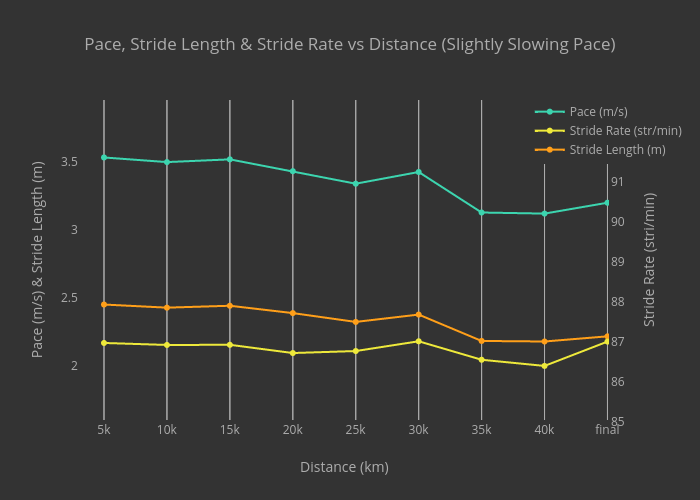 Pace, Stride Length & Stride Rate vs Distance (Slightly Slowing Pace)