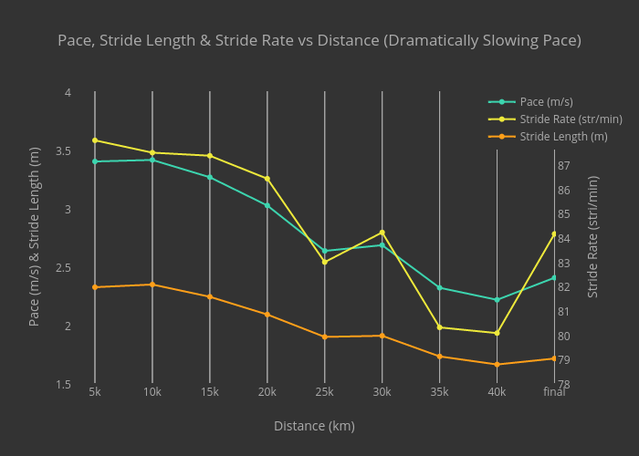 Pace, Stride Length & Stride Rate vs Distance (Dramatically Slowing Pace)