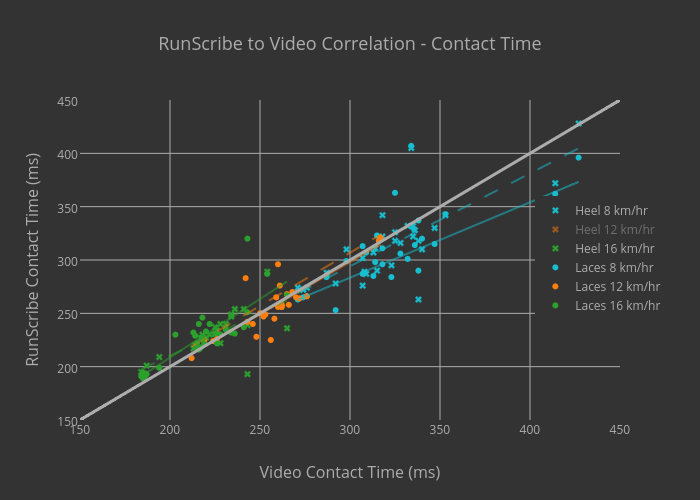RunScribe to Video Correlation - Contact Time