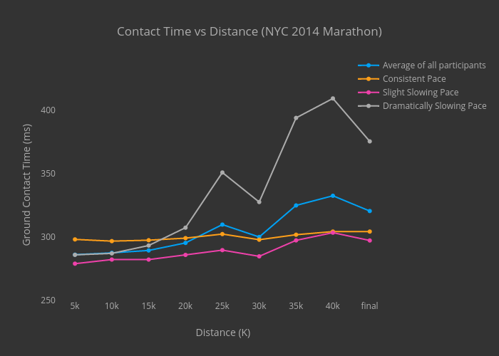 Contact Time vs Distance (NYC 2014 Marathon)