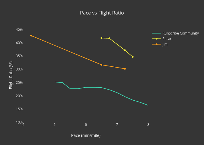 Pace vs Flight Ratio