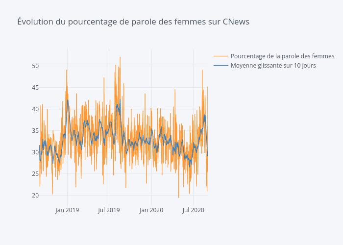 Évolution du pourcentage de parole des femmes sur CNews | line chart made by Ruro | plotly
