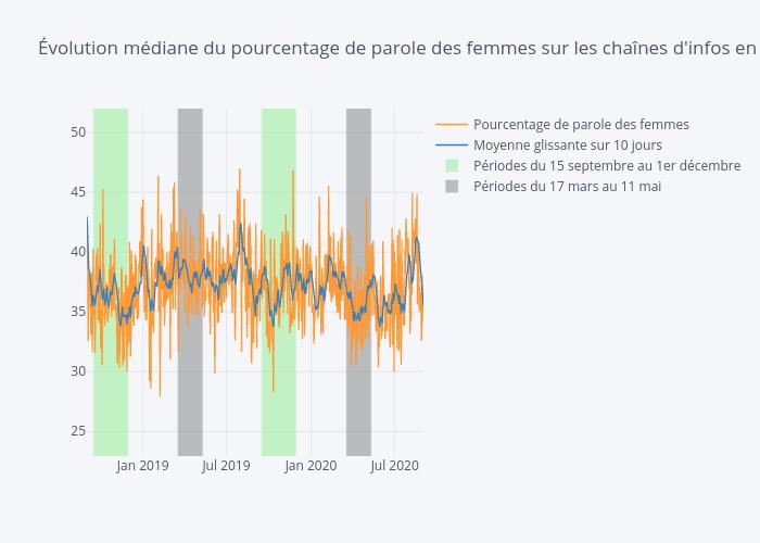 Évolution médiane du pourcentage de parole des femmes sur les chaînes d'infos en continu   line chart made by Ruro   plotly