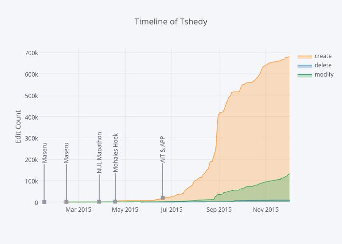 Timeline of Tshedy