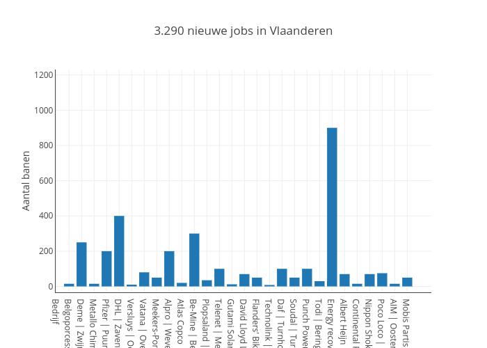 3.290 nieuwe jobs in Vlaanderen