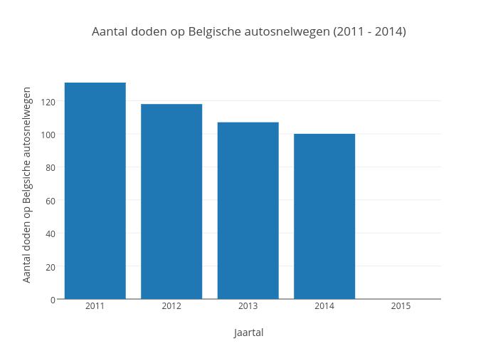 Aantal doden op Belgische autosnelwegen (2011 - 2014)