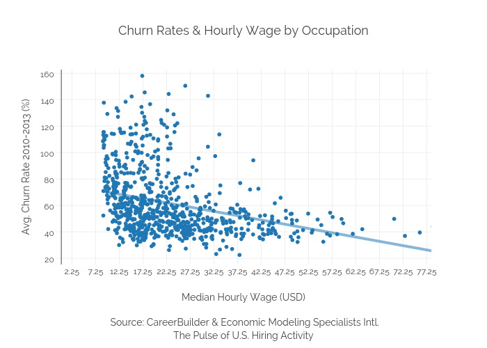 Churn Rates & Hourly Wage by Occupation | scatter chart made by Ryan.hunt14 | plotly