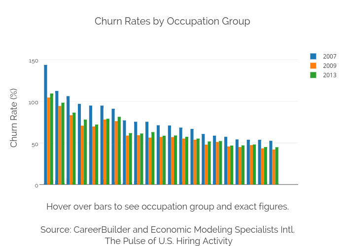 Churn Rates by Occupation Group   grouped bar chart made by Ryan.hunt14   plotly