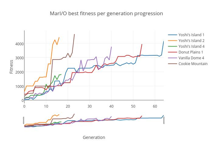 MarI/O best fitness per generation progression | timeseries made by Ryan.scharf | plotly