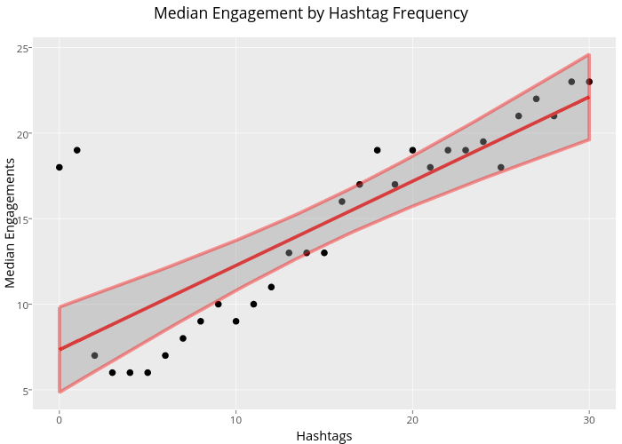 Median Engagement by Hashtag Frequency | scatter chart made by Ryan.sweeney | plotly