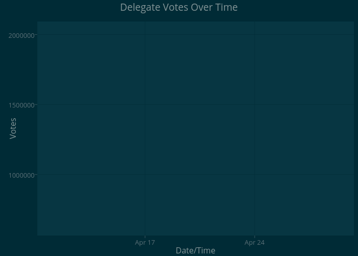 Delegate Votes Over Time | line chart made by Ryanplots | plotly