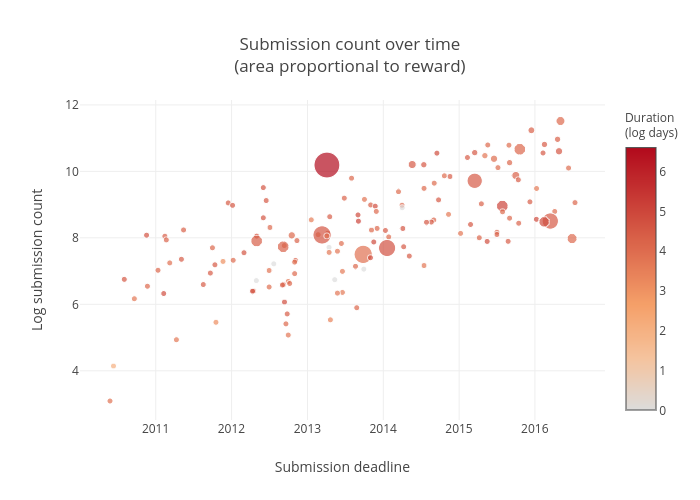 Submission count over time(area proportional to reward)   scatter chart made by Ryantlee9   plotly