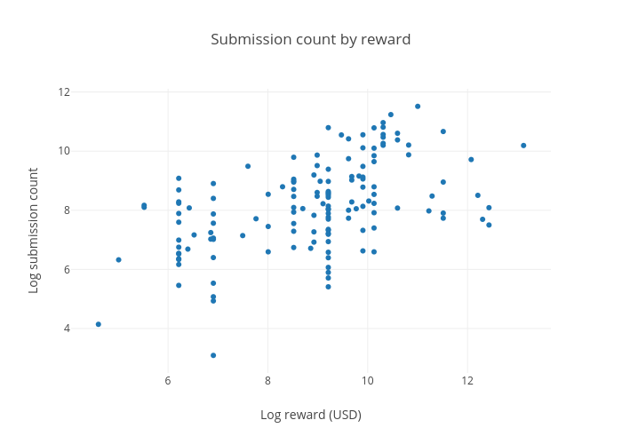 Submission count by reward | scatter chart made by Ryantlee9 | plotly