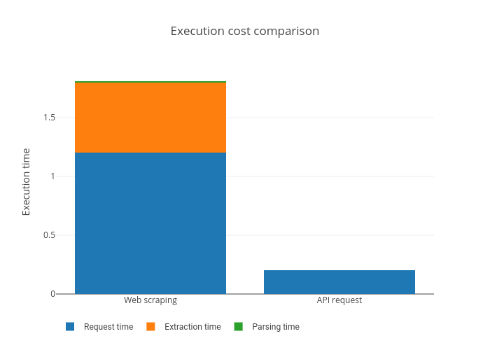 Execution cost comparison | stacked bar chart made by Ryantlee9 | plotly
