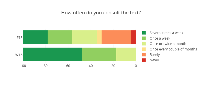 How often do you consult the text?