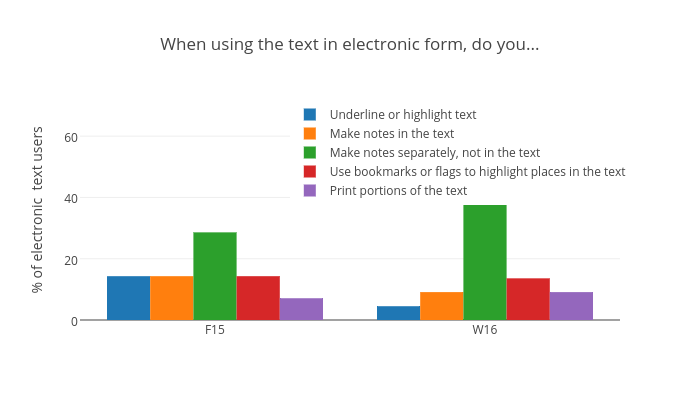 When using the text in electronic form, do you...